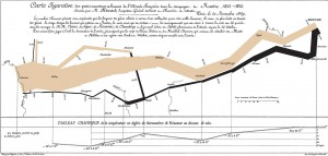 1280px-Minards_chart_Napoleons_Russian_campaign_of_1812_made_in_1869