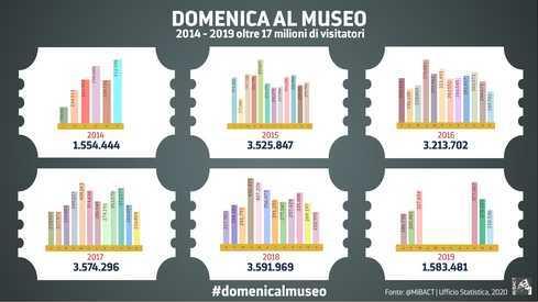 call internazionale Dario Franceschini musei italiani