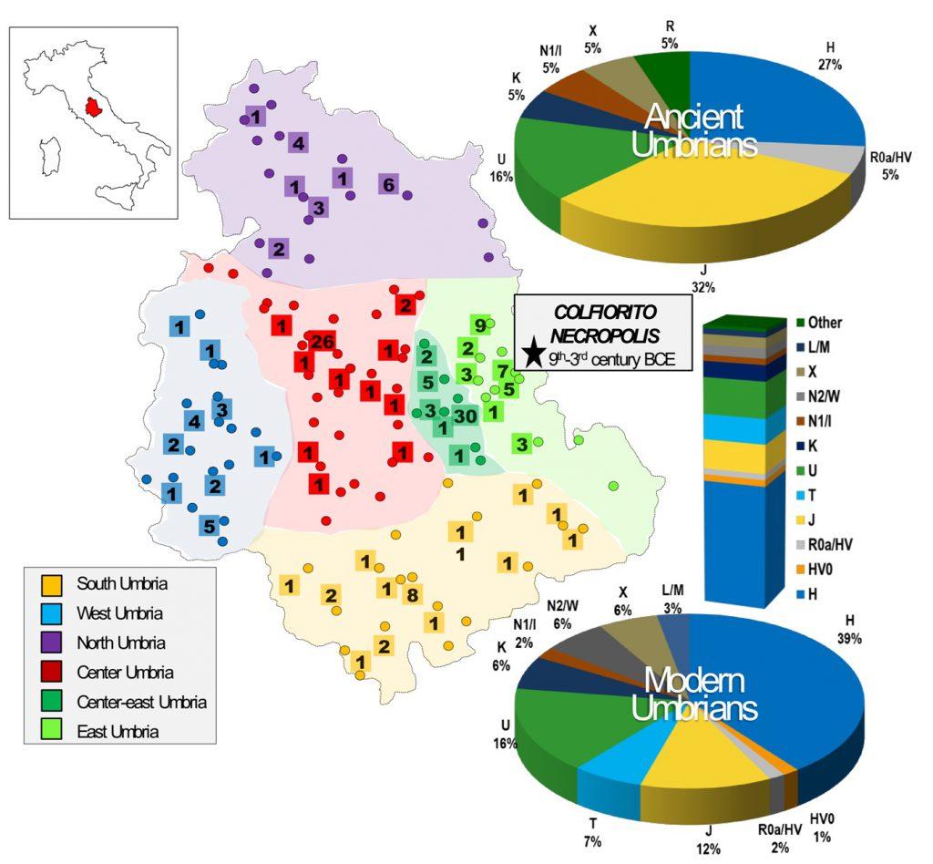 genetica Umbria Umbri DNA antico genoma mitocondriale